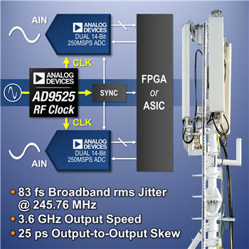 apex electronics ltd analog devices  inc